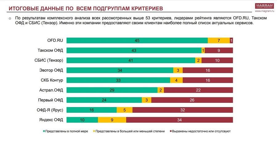 Лучшим среди ОФД стал оператор фискальных данных OFD.ru